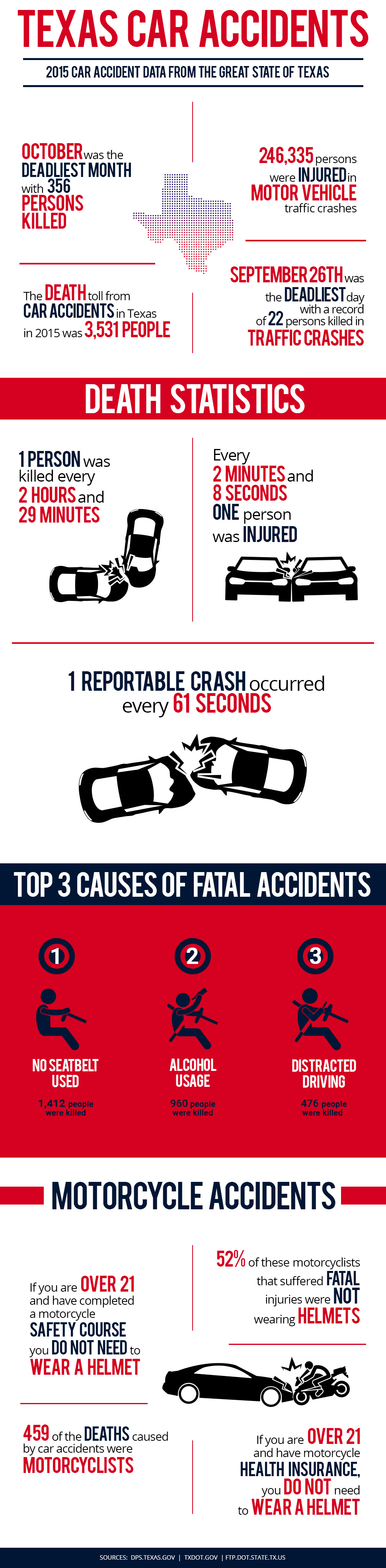 Texas Car Accident Statistics Infographic