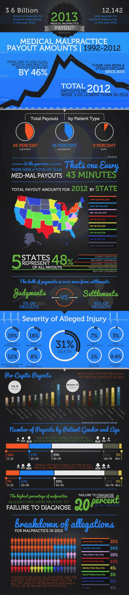 Austin Medical Malpractice Lawyer